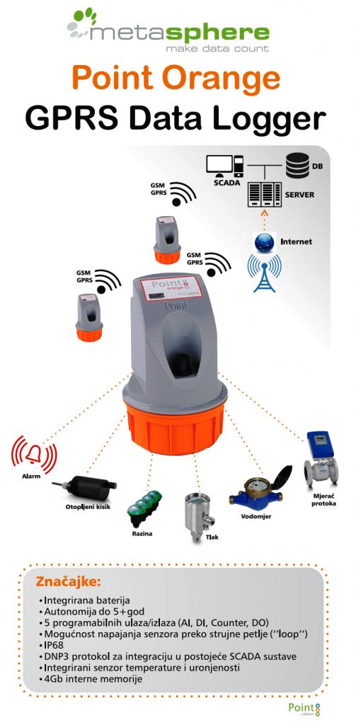 telemetrija, metasphere, mjerna oprema, point orange gprs data logger